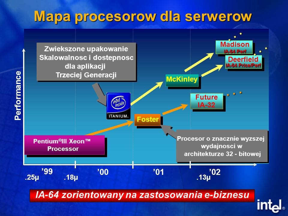 Mapa procesorow dla serwerow Madison IA-64 Perf Future IA-32 Deerfield IA-64 Price/Perf Performance 020001.25µ.18µ.13µ...