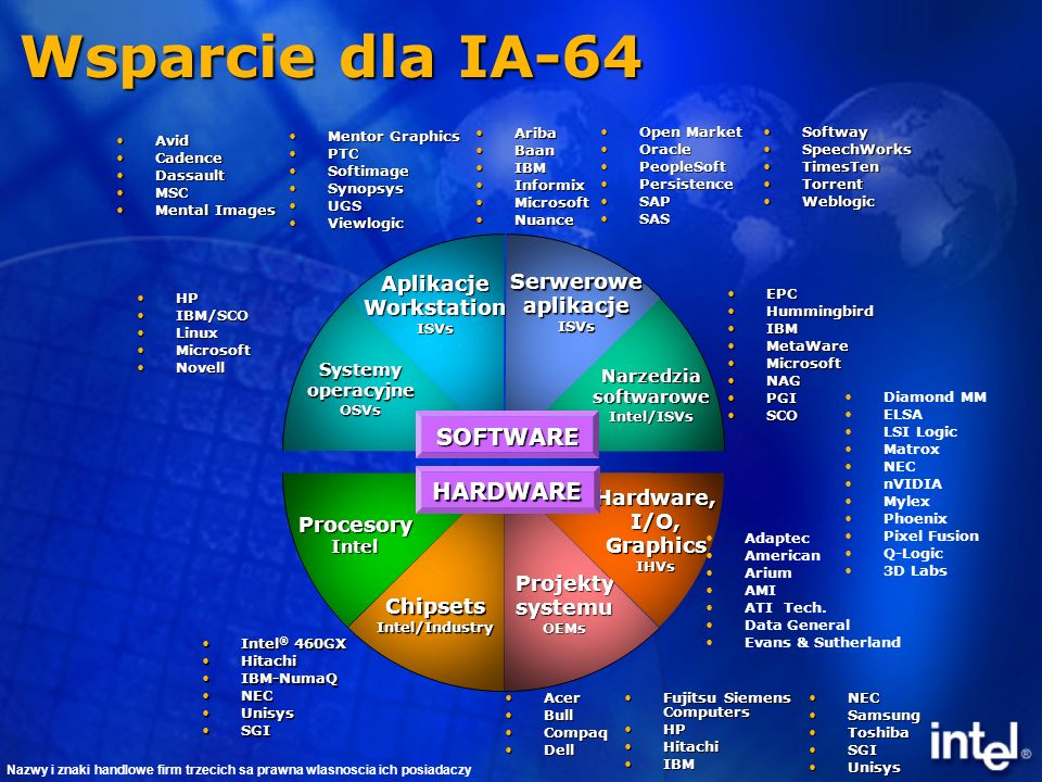 Wsparcie dla IA-64 ProcesoryIntel ChipsetsIntel/Industry Intel ® 460GXIntel ® 460GX HitachiHitachi IBM-NumaQIBM-NumaQ NECNEC UnisysUnisys SGISGI HPHP IBM/SCOIBM/SCO LinuxLinux MicrosoftMicrosoft NovellNovell Systemy operacyjne OSVs Aplikacje Workstation ISVs Serwerowe aplikacje ISVs Narzedzia softwarowe Intel/ISVs EPCEPC HummingbirdHummingbird IBMIBM MetaWareMetaWare MicrosoftMicrosoft NAGNAG PGIPGI SCOSCO Projekty systemu OEMs Hardware, I/O, Graphics IHVs Diamond MM ELSA LSI Logic Matrox NEC nVIDIA Mylex Phoenix Pixel Fusion Q-Logic 3D Labs Adaptec American Arium AMI ATI Tech.