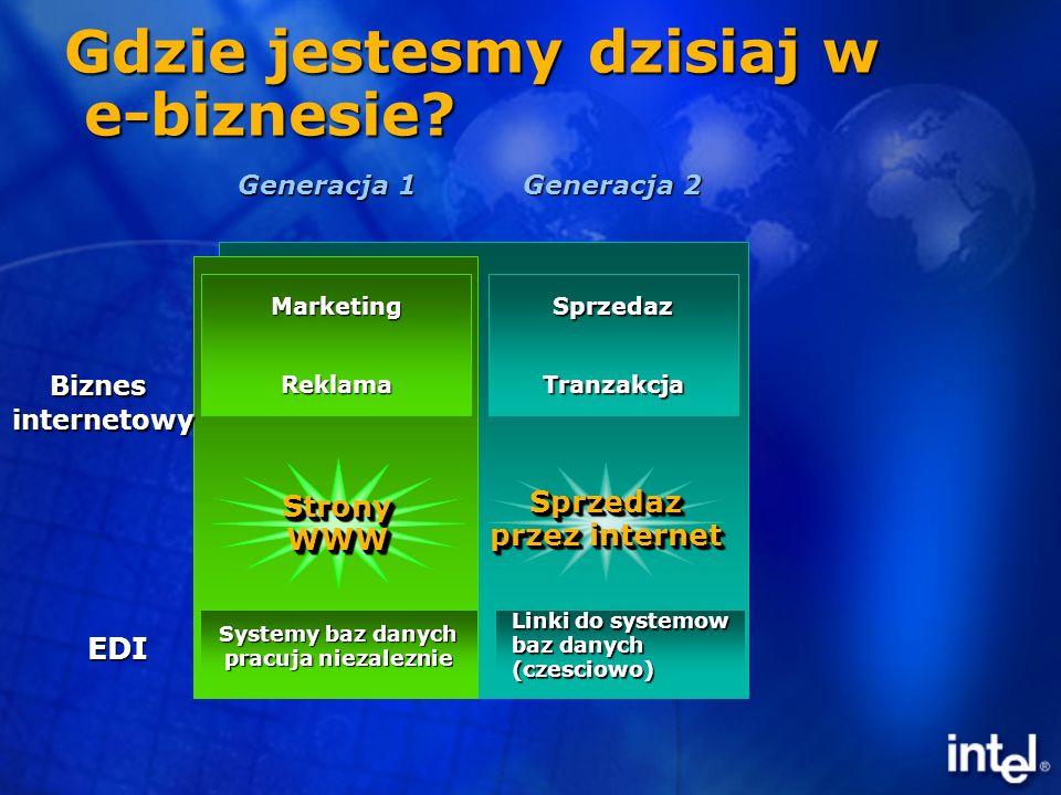 e-biznes Mid-tier Aplikacje centryczne Aplikacje centryczne –Nie ma jednej platformy serwerowej Dostep klientow do danych biznesowych Dostep klientow do danych biznesowych –aplikacje zroznicowane ze wzgledu na charakter biznesu Personalizacja zachodzi w mid-tier Personalizacja zachodzi w mid-tier Wyzwanie: Polaczenie roznych systemow operacyjnych i dostarczenie wydajnych aplikacji dzialajacych w takim srodowisku