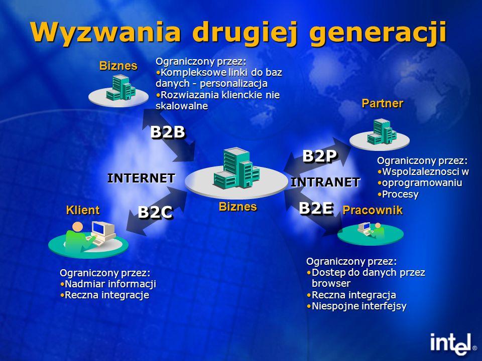 Wyzwania drugiej generacji Biznes Biznes Pracownik INTERNET Klient INTRANET Ograniczony przez: Nadmiar informacjiNadmiar informacji Reczna integracjeReczna integracje Ograniczony przez: Kompleksowe linki do baz danych - personalizacjaKompleksowe linki do baz danych - personalizacja Rozwiazania klienckie nie skalowalneRozwiazania klienckie nie skalowalne Ograniczony przez: Dostep do danych przez browserDostep do danych przez browser Reczna integracjaReczna integracja Niespojne interfejsyNiespojne interfejsy B2CB2C B2BB2B B2EB2E Partner B2PB2P Ograniczony przez: Wspolzaleznosci wWspolzaleznosci w oprogramowaniuoprogramowaniu ProcesyProcesy