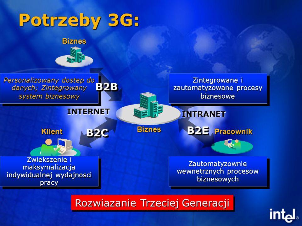 Podsumowanie e-Biznes 3G wchodzi dopiero na rynek e-Biznes 3G wchodzi dopiero na rynek Powstaja pierwsze aplikacje dostosowane do modelu e-Biznesu 3G Powstaja pierwsze aplikacje dostosowane do modelu e-Biznesu 3G IA-32 dostarcza rozwiazan sprzetowych dla e-Biznesu 3G IA-32 dostarcza rozwiazan sprzetowych dla e-Biznesu 3G IA-64 spelnia najwyzsze wymogi e-Biznesu 3G IA-64 spelnia najwyzsze wymogi e-Biznesu 3G