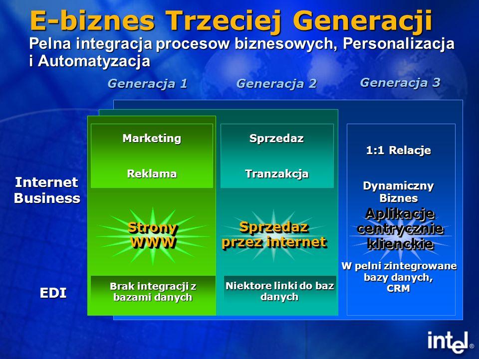 E-biznes Trzeciej Generacji Pelna integracja procesow biznesowych, Personalizacja i Automatyzacja Generacja 3 1:1 Relacje DynamicznyBiznes W pelni zintegrowane bazy danych, CRM Generacja 2 SprzedazTranzakcja Niektore linki do baz danych Generacja 1 MarketingReklama Brak integracji z bazami danych InternetBusiness EDI Aplikacje centrycznie klienckie Sprzedaz przez internet StronyWWWStronyWWW