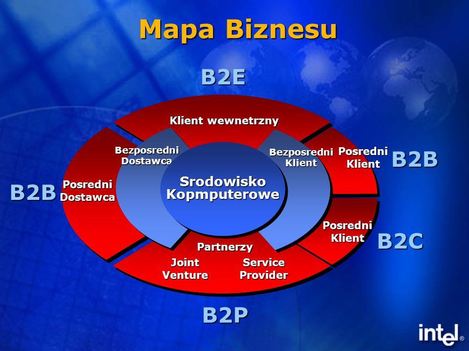 Mapa e-biznesu 3G B2B Dostawca Posrednidostawca Bezposredniklient Posredniklient Posredniklient ComputingEnvironmentComputingEnvironment B2B B2C B2E B2P JointVentureServiceProvider Partnerzy Klient wewnatrz przedsiebiorstwa