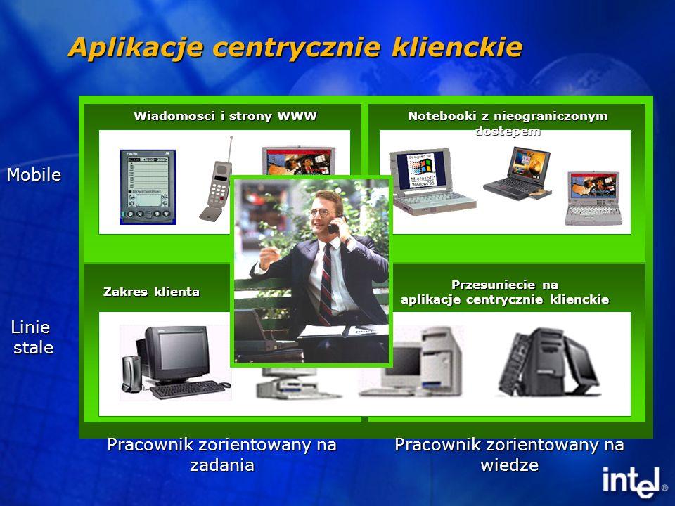 INTERNET Serwery w biznesie 3G B2BB2B B2BB2B B2BB2B B2CB2C B2CB2C SpersonalizowaneSpersonalizowane ZintegrowaneZintegrowane ZautomatyzowaneZautomatyzowane