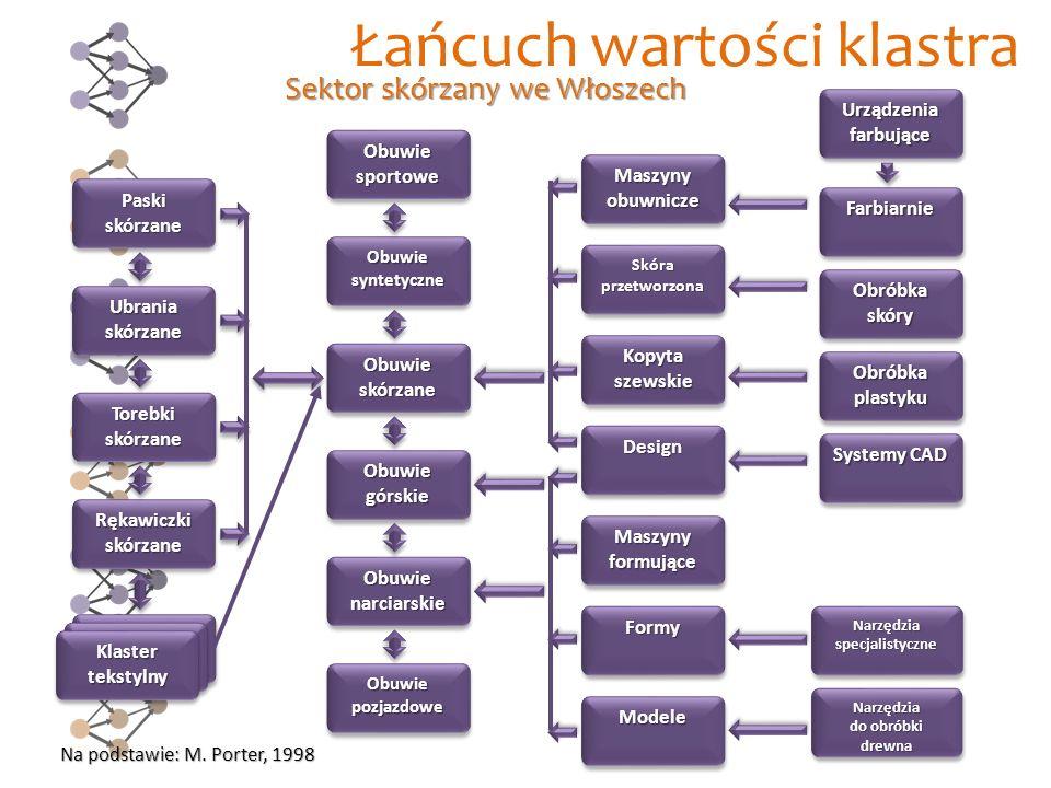 Sieć wartości Na podstawie: W. Elsner, 2008 Klaster logistyczny w Bremie