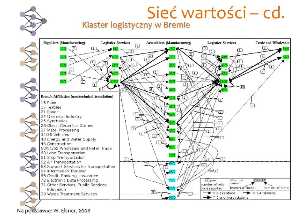 Sieć wartości – cd. Na podstawie: W. Elsner, 2008 Klaster logistyczny w Bremie