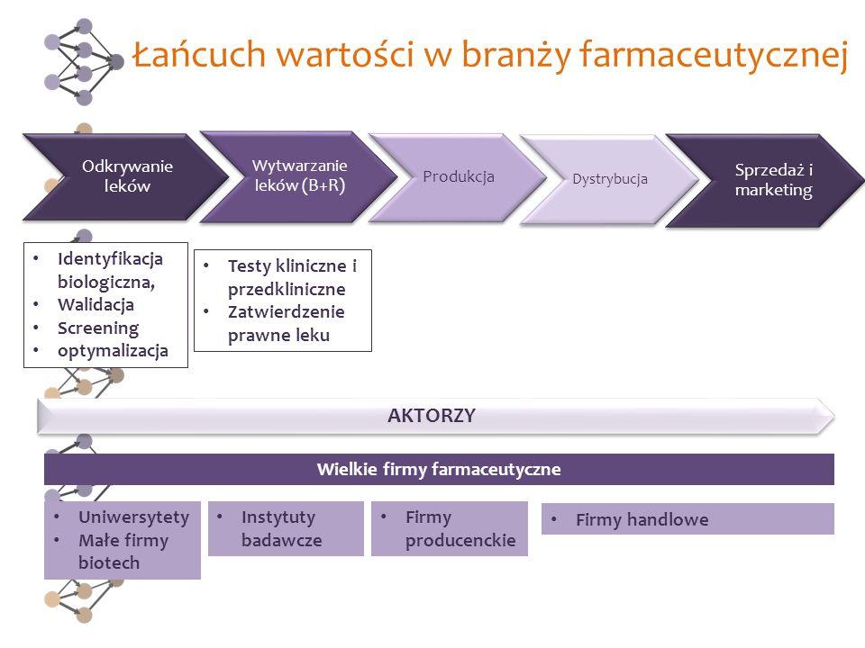Łańcuch wartości w branży farmaceutycznej Sprzedaż i marketing Odkrywanie leków Wytwarzanie leków (B+R) Produkcja Dystrybucja Identyfikacja biologiczn