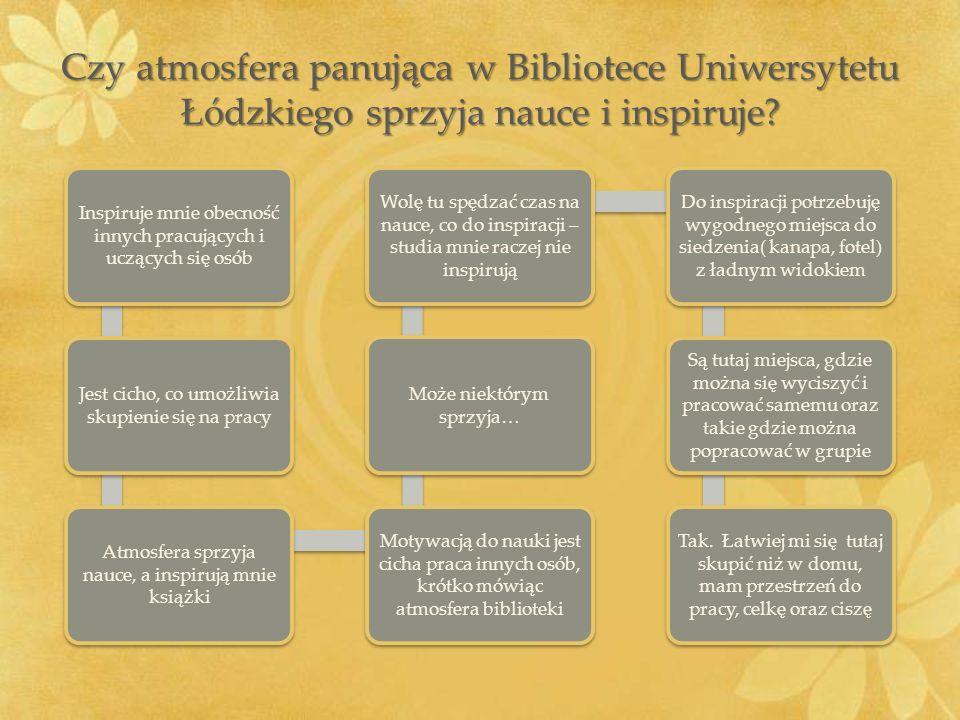 Czy atmosfera panująca w Bibliotece Uniwersytetu Łódzkiego sprzyja nauce i inspiruje? Inspiruje mnie obecność innych pracujących i uczących się osób J