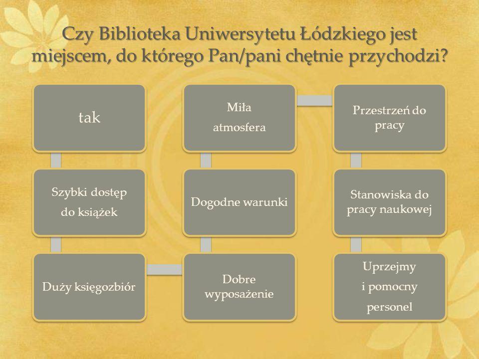 Czy Biblioteka Uniwersytetu Łódzkiego jest miejscem, do którego Pan/pani chętnie przychodzi? tak Szybki dostęp do książek Duży księgozbiór Dobre wypos
