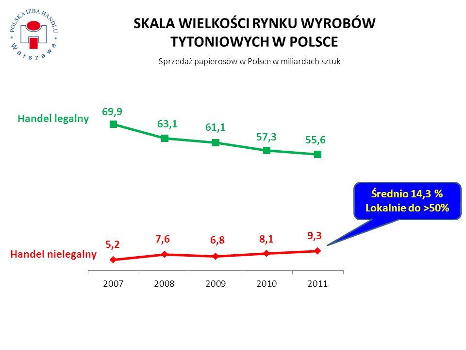 SKALA WIELKOŚCI RYNKU WYROBÓW TYTONIOWYCH W POLSCE Sprzedaż papierosów w Polsce w miliardach sztuk Handel legalny Handel nielegalny Średnio 14,3 % Lok