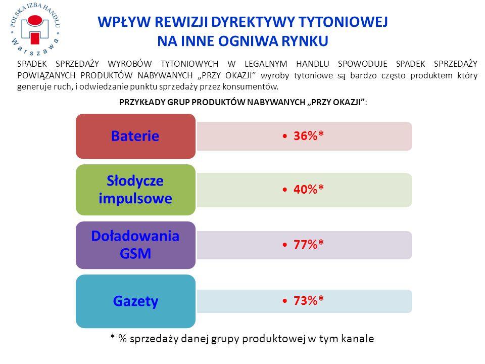 Szara strefa wyrobów tytoniowych 2011 2010 Na podst.