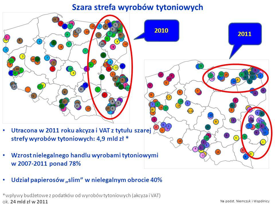 Szara strefa wyrobów tytoniowych 2011 2010 Na podst. Niemczyk i Wspólnicy Utracona w 2011 roku akcyza i VAT z tytułu szarej strefy wyrobów tytoniowych