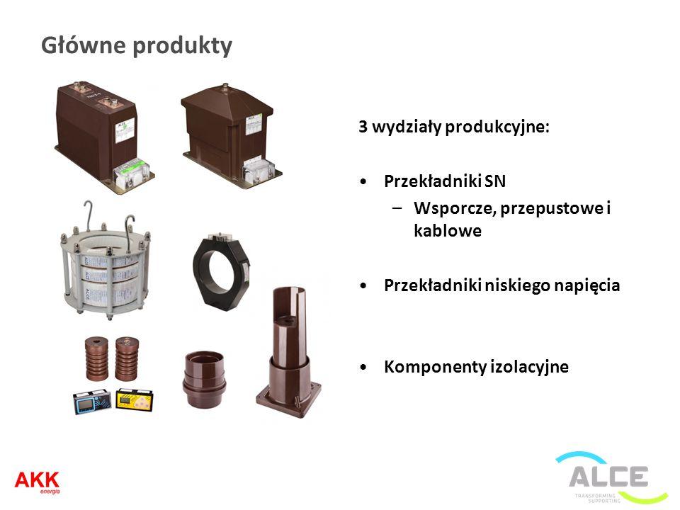 Główne produkty 3 wydziały produkcyjne: Przekładniki SN –Wsporcze, przepustowe i kablowe Przekładniki niskiego napięcia Komponenty izolacyjne
