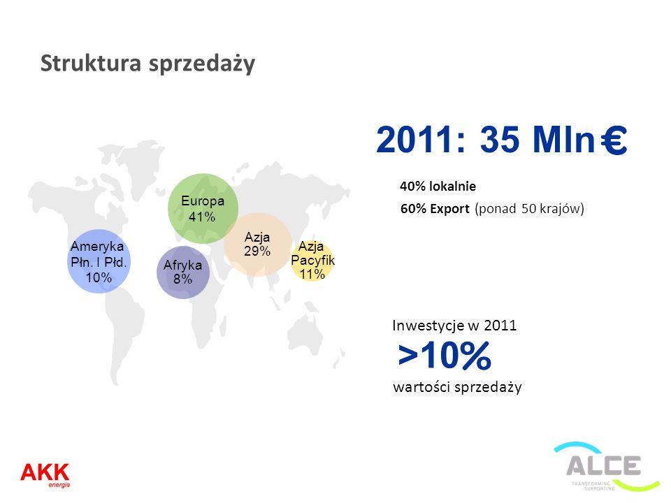 Struktura sprzedaży Ameryka Płn. I Płd. 10% Europa 41% Afryka 8% Azja Pacyfik 11% Azja 29% 40% lokalnie 60% Export (ponad 50 krajów) wartości sprzedaż