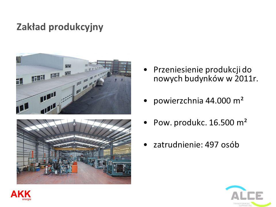 Zakład produkcyjny Przeniesienie produkcji do nowych budynków w 2011r. powierzchnia 44.000 m² Pow. produkc. 16.500 m² zatrudnienie: 497 osób