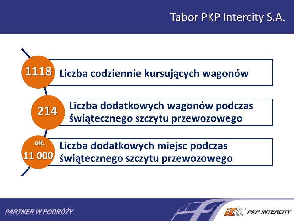 Tabor PKP Intercity S.A.
