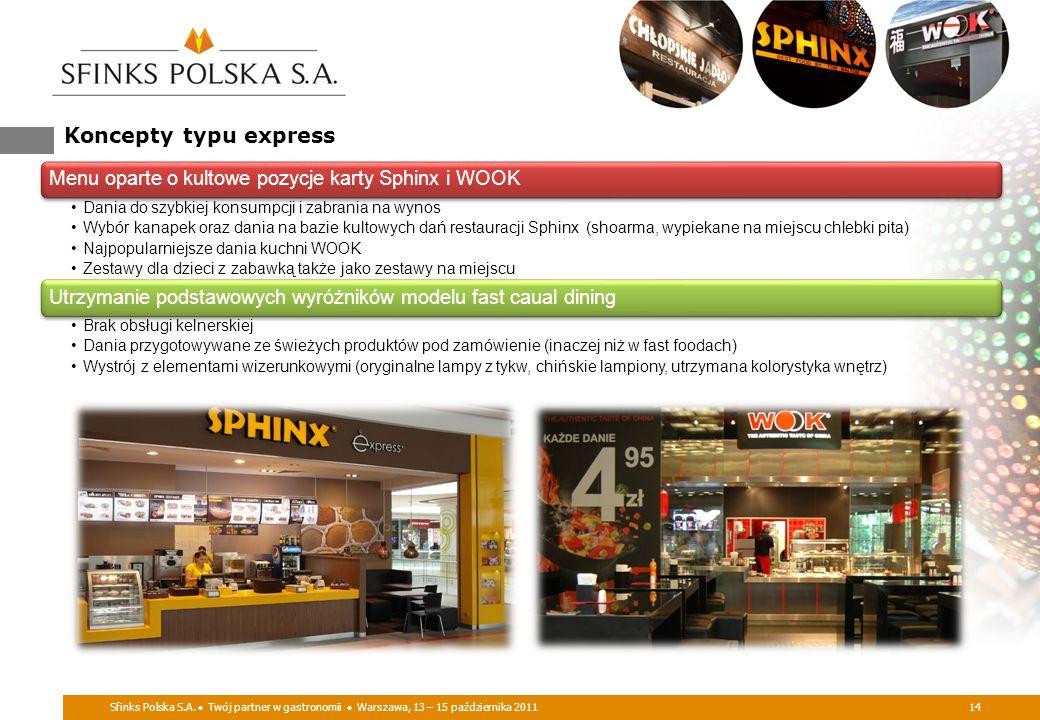 Koncepty typu express Sfinks Polska S.A. Twój partner w gastronomii Warszawa, 13 – 15 października 201114 Menu oparte o kultowe pozycje karty Sphinx i