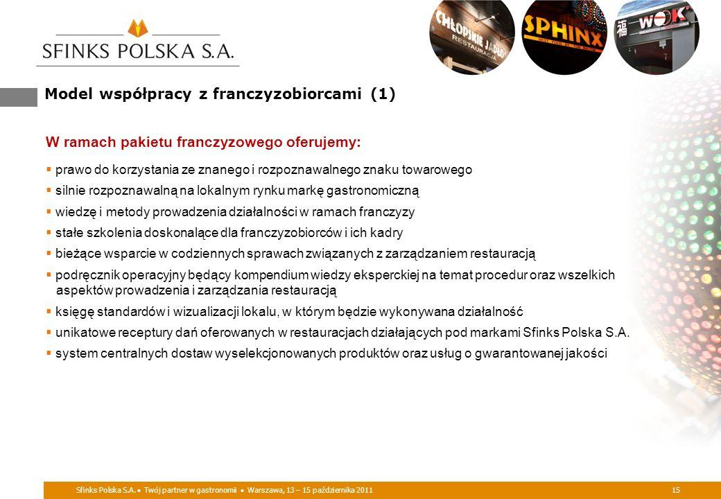 Sfinks Polska S.A. Twój partner w gastronomii Warszawa, 13 – 15 października 201115 Model współpracy z franczyzobiorcami (1) W ramach pakietu franczyz