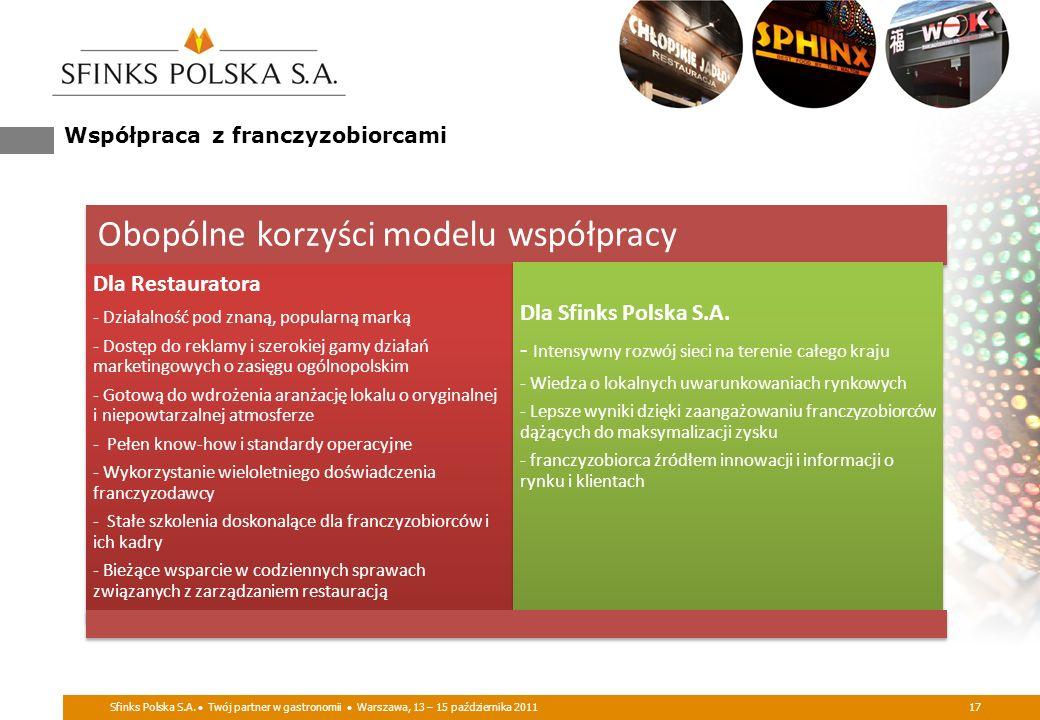 Sfinks Polska S.A. Twój partner w gastronomii Warszawa, 13 – 15 października 201117 Współpraca z franczyzobiorcami Obopólne korzyści modelu współpracy