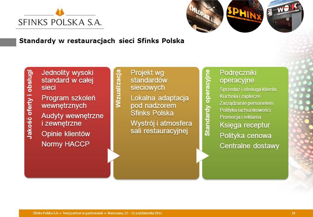 Sfinks Polska S.A. Twój partner w gastronomii Warszawa, 13 – 15 października 201118 Standardy w restauracjach sieci Sfinks Polska Jakość oferty i obsł