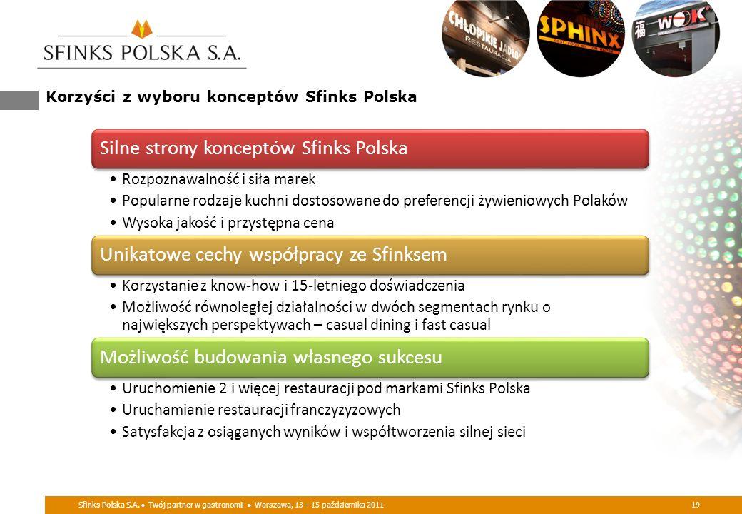 Sfinks Polska S.A. Twój partner w gastronomii Warszawa, 13 – 15 października 201119 Korzyści z wyboru konceptów Sfinks Polska Silne strony konceptów S