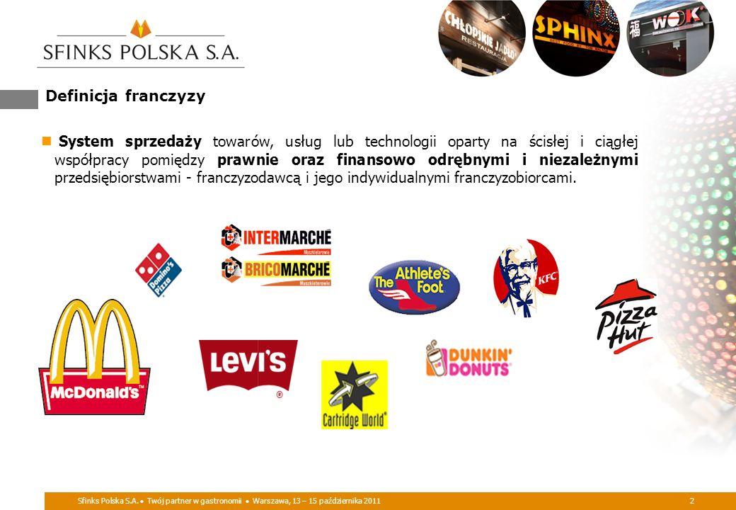 Sfinks Polska S.A. Twój partner w gastronomii Warszawa, 13 – 15 października 20112 Definicja franczyzy System sprzedaży towarów, usług lub technologii