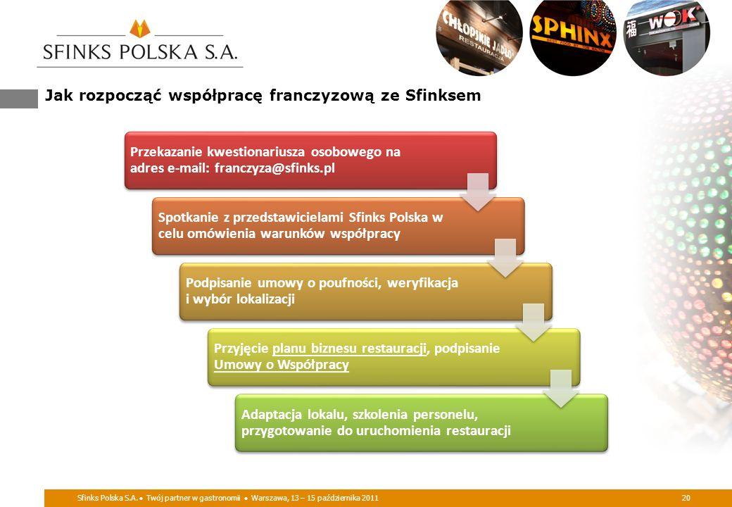 Jak rozpocząć współpracę franczyzową ze Sfinksem Sfinks Polska S.A. Twój partner w gastronomii Warszawa, 13 – 15 października 201120 Przekazanie kwest