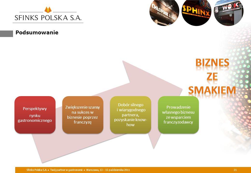 Sfinks Polska S.A. Twój partner w gastronomii Warszawa, 13 – 15 października 201121 Podsumowanie Perspektywy rynku gastronomicznego Zwiększenie szansy