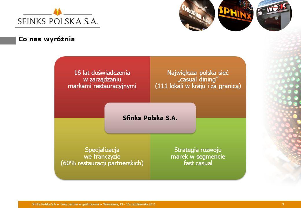 Sfinks Polska S.A. Twój partner w gastronomii Warszawa, 13 – 15 października 20113 Co nas wyróżnia 16 lat doświadczenia w zarządzaniu markami restaura