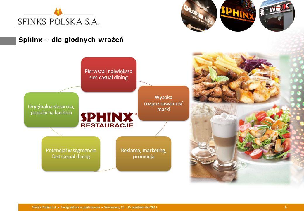 Sphinx – dla głodnych wrażeń Sfinks Polska S.A. Twój partner w gastronomii Warszawa, 13 – 15 października 20116 Pierwsza i największa sieć casual dini