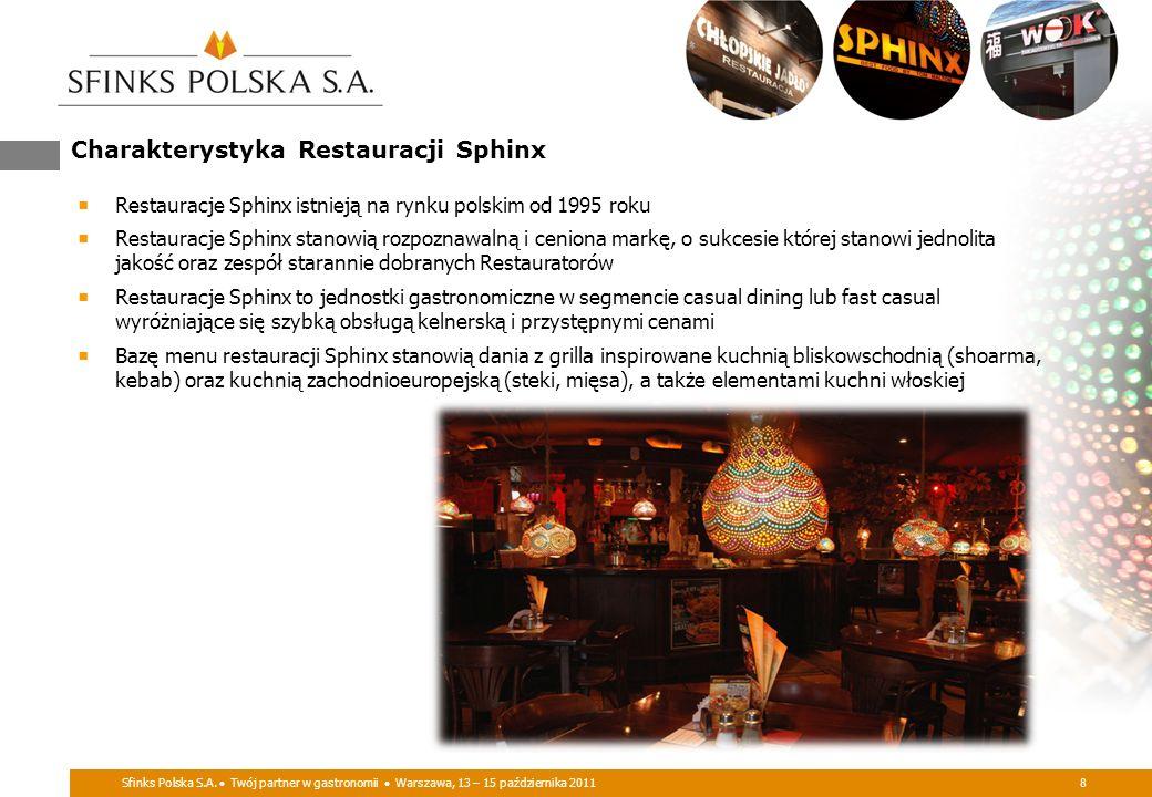 Sfinks Polska S.A. Twój partner w gastronomii Warszawa, 13 – 15 października 20118 Charakterystyka Restauracji Sphinx Restauracje Sphinx istnieją na r