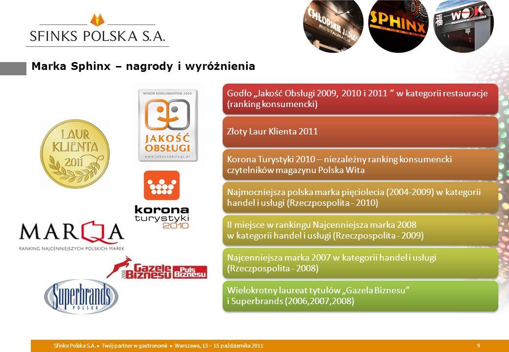 Sfinks Polska S.A. Twój partner w gastronomii Warszawa, 13 – 15 października 20119 Marka Sphinx – nagrody i wyróżnienia Godło Jakość Obsługi 2009, 201