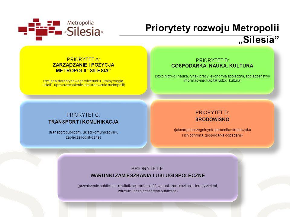 Priorytety rozwoju Metropolii Silesia