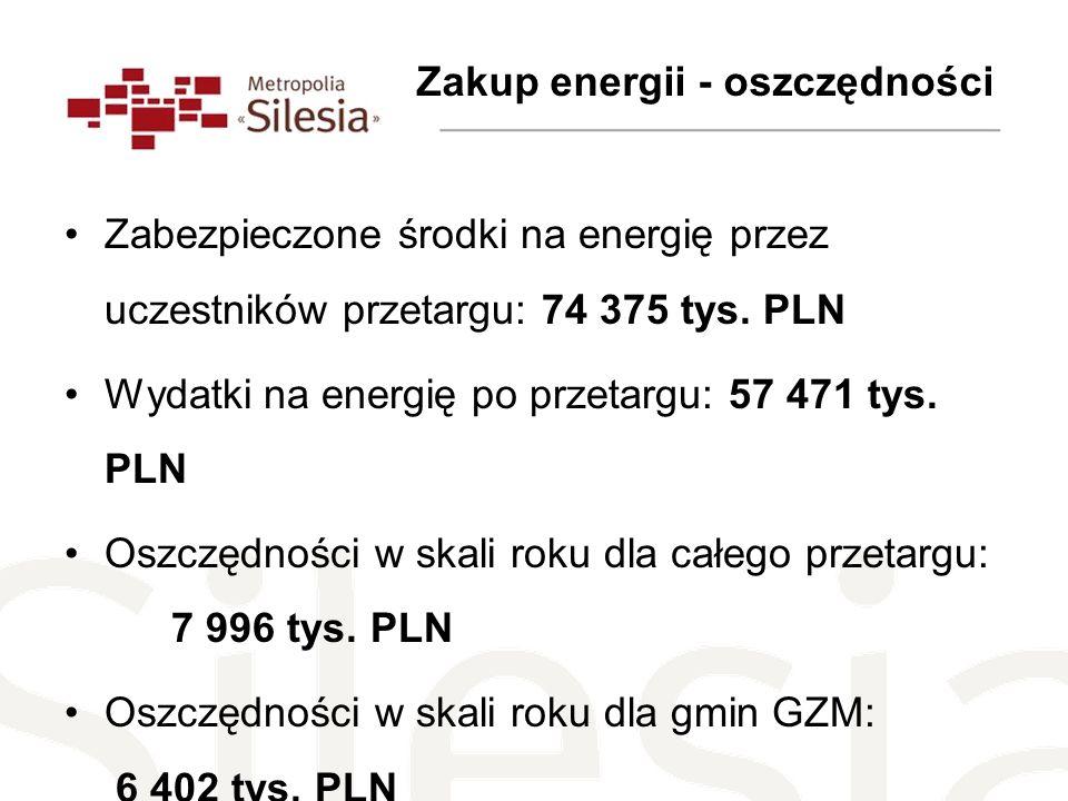 Zabezpieczone środki na energię przez uczestników przetargu: 74 375 tys. PLN Wydatki na energię po przetargu: 57 471 tys. PLN Oszczędności w skali rok
