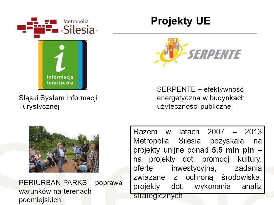 Projekty UE PERIURBAN PARKS – poprawa warunków na terenach podmiejskich SERPENTE – efektywność energetyczna w budynkach użyteczności publicznej Śląski