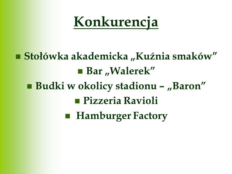 Konkurencja Stołówka akademicka Kuźnia smaków Bar Walerek Budki w okolicy stadionu – Baron Pizzeria Ravioli Hamburger Factory