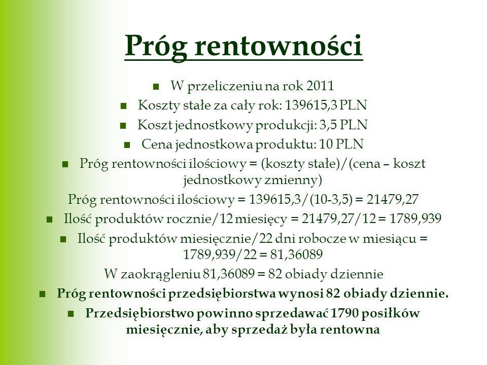 Próg rentowności W przeliczeniu na rok 2011 Koszty stałe za cały rok: 139615,3 PLN Koszt jednostkowy produkcji: 3,5 PLN Cena jednostkowa produktu: 10