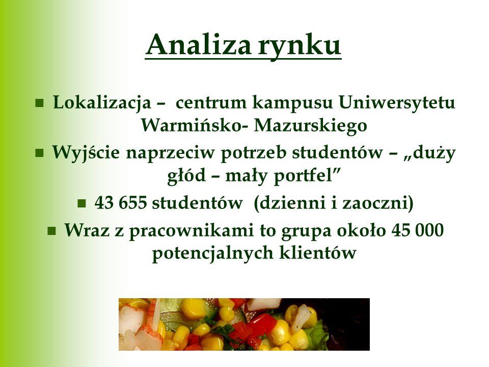 Analiza rynku Lokalizacja – centrum kampusu Uniwersytetu Warmińsko- Mazurskiego Wyjście naprzeciw potrzeb studentów – duży głód – mały portfel 43 655