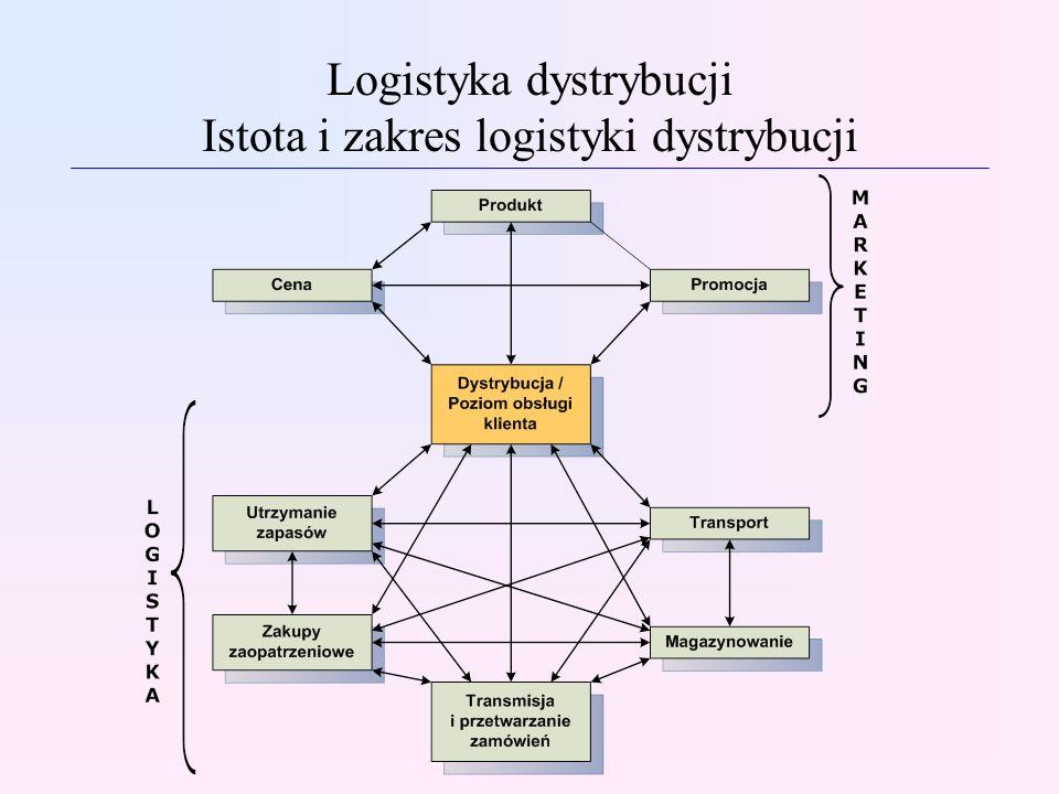 Logistyka dystrybucji Struktura kanałów dystrybucji Efektem logistycznie zorientowanych strategii i taktyk są takie metody jak efektywna obsługa klienta (ECR), zarządzanie zapasami przez dostawcę/ sprzedawcę (vendor-managed inventories, VMI), ciągłe uzupełnianie zapasów (continuous replenishment, CR), dostawa bezpośrednio do sklepu (direct store delivery, DSD), zarządzanie łańcuchem dostaw (supply chain management, SCM), i inne.