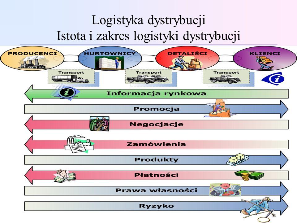 Logistyka dystrybucji Struktura kanałów dystrybucji Kanałem dystrybucji jest jedna albo więcej firm lub osób uczestniczących w przepływie towarów i usług od producenta do końcowego użytkownika lub konsumenta.
