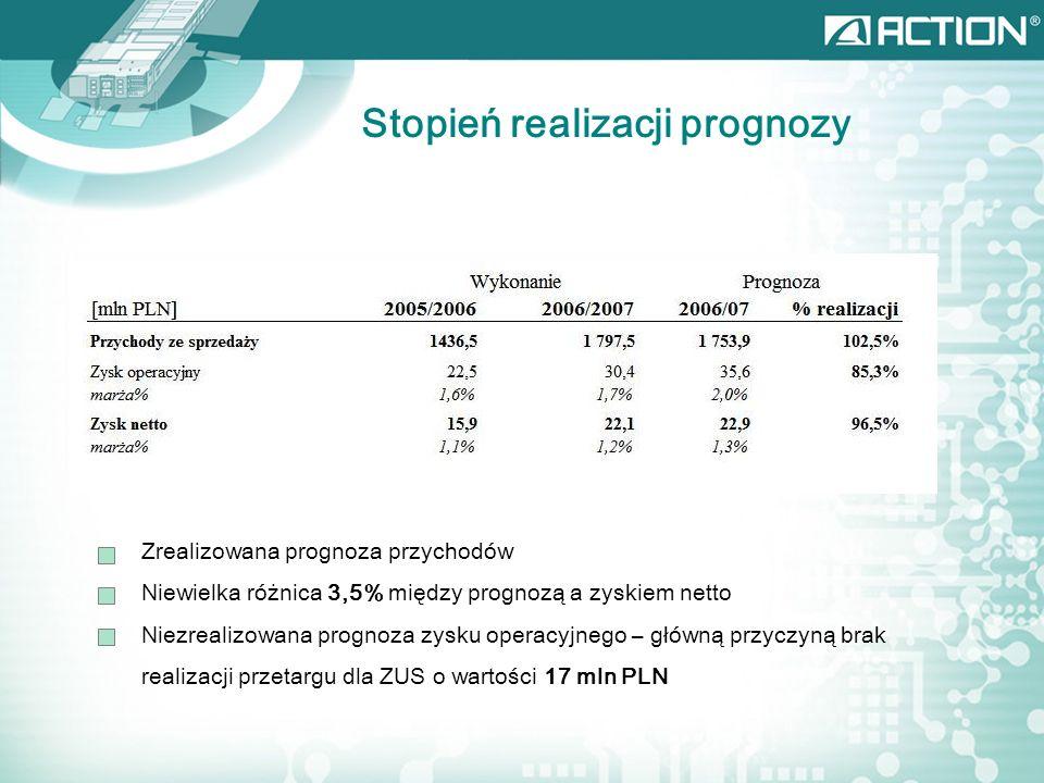 Stopień realizacji prognozy Zrealizowana prognoza przychodów Niewielka różnica 3,5% między prognozą a zyskiem netto Niezrealizowana prognoza zysku operacyjnego – główną przyczyną brak realizacji przetargu dla ZUS o wartości 17 mln PLN