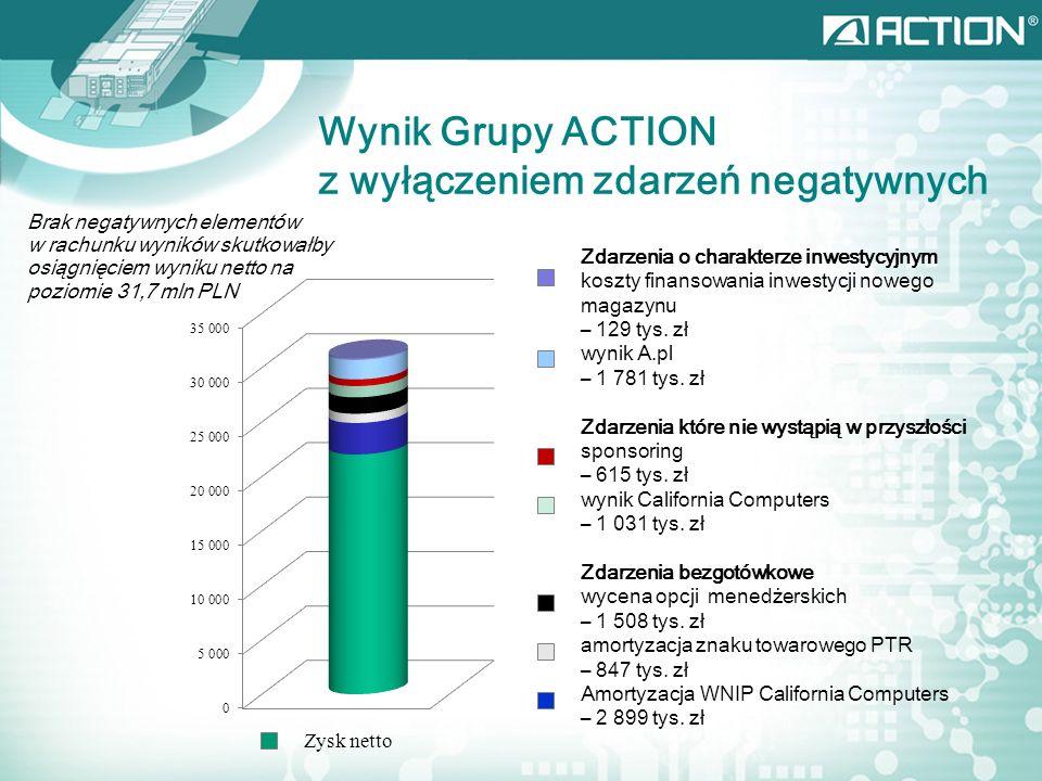 Wynik Grupy ACTION z wyłączeniem zdarzeń negatywnych Brak negatywnych elementów w rachunku wyników skutkowałby osiągnięciem wyniku netto na poziomie 31,7 mln PLN Zdarzenia o charakterze inwestycyjnym koszty finansowania inwestycji nowego magazynu – 129 tys.