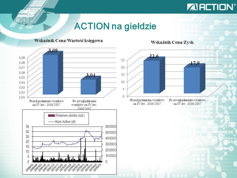 ACTION na giełdzie