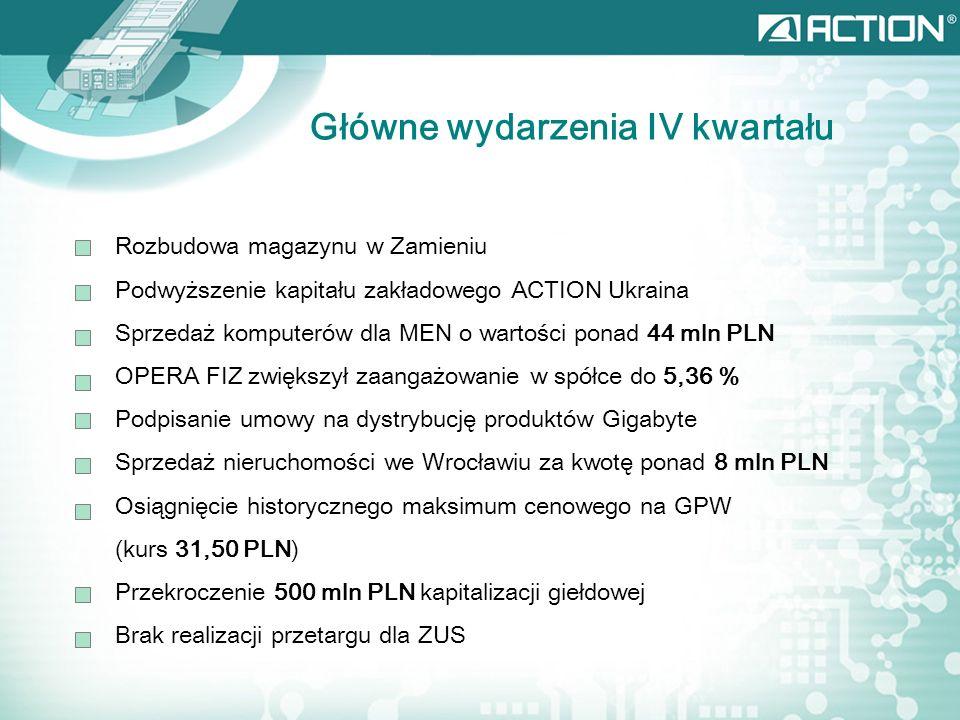 Główne wydarzenia IV kwartału Rozbudowa magazynu w Zamieniu Podwyższenie kapitału zakładowego ACTION Ukraina Sprzedaż komputerów dla MEN o wartości ponad 44 mln PLN OPERA FIZ zwiększył zaangażowanie w spółce do 5,36 % Podpisanie umowy na dystrybucję produktów Gigabyte Sprzedaż nieruchomości we Wrocławiu za kwotę ponad 8 mln PLN Osiągnięcie historycznego maksimum cenowego na GPW (kurs 31,50 PLN) Przekroczenie 500 mln PLN kapitalizacji giełdowej Brak realizacji przetargu dla ZUS