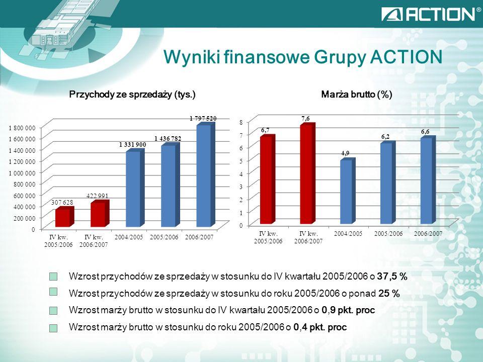 Wyniki finansowe Grupy ACTION Przychody ze sprzedaży (tys.)Marża brutto (%) Wzrost przychodów ze sprzedaży w stosunku do IV kwartału 2005/2006 o 37,5 % Wzrost przychodów ze sprzedaży w stosunku do roku 2005/2006 o ponad 25 % Wzrost marży brutto w stosunku do IV kwartału 2005/2006 o 0,9 pkt.