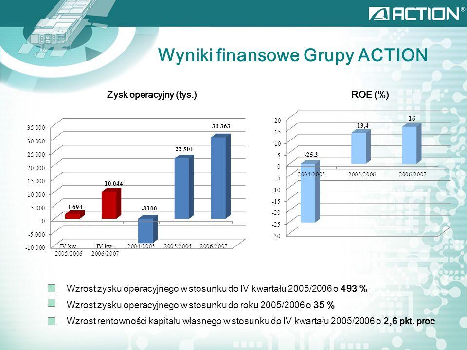 Wyniki finansowe Grupy ACTION Zysk operacyjny (tys.)ROE (%) Wzrost zysku operacyjnego w stosunku do IV kwartału 2005/2006 o 493 % Wzrost zysku operacyjnego w stosunku do roku 2005/2006 o 35 % Wzrost rentowności kapitału własnego w stosunku do IV kwartału 2005/2006 o 2,6 pkt.