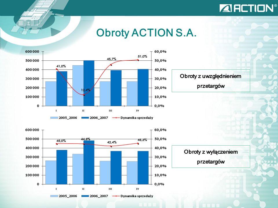 Obroty z uwzględnieniem przetargów Obroty z wyłączeniem przetargów Obroty ACTION S.A.