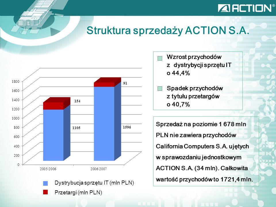 * Wzrost przychodów z dystrybycji sprzętu IT o 44,4% Spadek przychodów z tytułu przetargów o 40,7% Dystrybucja sprzętu IT (mln PLN) Przetargi (mln PLN) Struktura sprzedaży ACTION S.A.