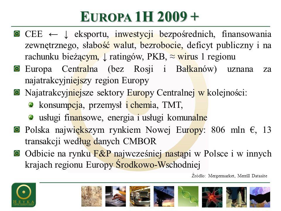 E UROPA 1H 2009 + CEE eksportu, inwestycji bezpośrednich, finansowania zewnętrznego, słabość walut, bezrobocie, deficyt publiczny i na rachunku bieżącym, ratingów, PKB, wirus 1 regionu Europa Centralna (bez Rosji i Bałkanów) uznana za najatrakcyjniejszy region Europy Najatrakcyjniejsze sektory Europy Centralnej w kolejności: konsumpcja, przemysł i chemia, TMT, usługi finansowe, energia i usługi komunalne Polska największym rynkiem Nowej Europy: 806 mln, 13 transakcji według danych CMBOR Odbicie na rynku F&P najwcześniej nastąpi w Polsce i w innych krajach regionu Europy Środkowo-Wschodniej Źródło: Mergermarket, Merrill Datasite