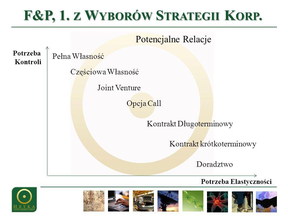 F&P, 1. Z W YBORÓW S TRATEGII K ORP.